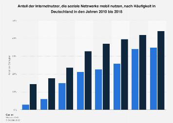 Umfrage zur mobilen Social-Media-Nutzung nach Häufigkeit in Deutschland bis 2018