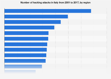 Italy: number of hacking attacks 2001-2017, by region