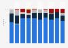 Anteil der Importe von Erdöl in die Schweiz nach Herkunftsregion bis 2017