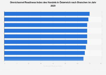 Omnichannel Readiness Index (ORI) in Österreich nach Branchen 2019