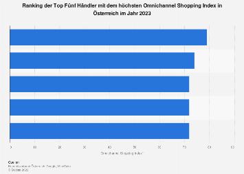 Omnichannel Readiness Index (ORI) der führenden Händler in Österreich 2019