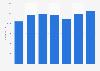 Number of employees of Van Oord 2013-2018