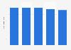 Usage moyen mensuel sortant par client fixe et trimestre au Maroc 2016-2017