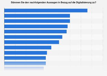 Umfrage in Deutschland zu Aussagen bezüglich der Digitalisierung 2018