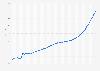 Wechselkurs - US-Dollar gegenüber argentinischem Peso bis 2019 (Monatswerte)