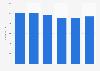 Employee number of Rederiaktiebolaget Eckerö 2013-2018