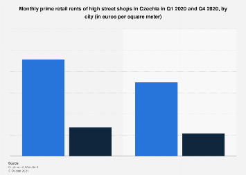 Prime high street retail rents in Czechia 2017-2018, by type