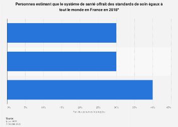 Standards de soin égaux offerts par le système de santé en France 2018