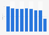 Pizza Hut sales revenue in the United Kingdom (UK) 2012-2018