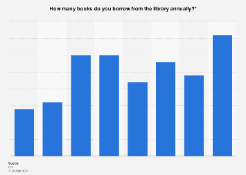 Number of books borrowed from the library annually in the Netherlands 2019