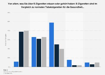 Umfrage zu gesundheitlichen Risiken durch E-Zigaretten in Deutschland 2019