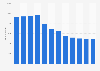 Anzahl der Mitarbeiter von Karstadt in Deutschland bis 2017