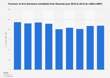 oficina postal a tiempo Lago taupo  Ann Summers turnover 2010-2018 statistic | Statista