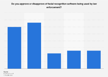 Approval of facial recognition software by law enforcement in the U.S. 2018