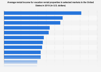 Average rental income for vacation rentals in selected U.S. markets 2019