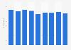 Gross profit of Ann Summers worldwide 2010-2018