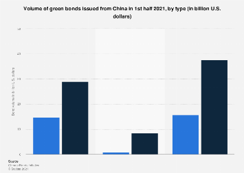 Volume of green bonds issued from China H1 2018, by type