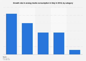 Italy: growth rate in analog media consumption 2018, by category