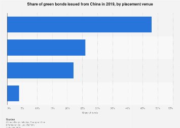 Share of green bonds issued from China Q3 2018, by placement venue