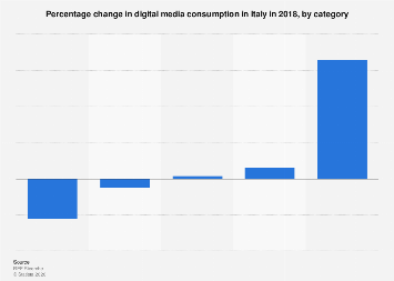 Italy: percentage change in digital media consumption 2018, by category