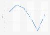 Unemployment rate in Sint Maarten 2007-2017