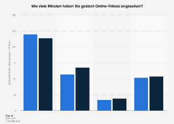 Tägliche Nutzungsdauer von Online-Videoplattformen in Österreich nach Alter 2019