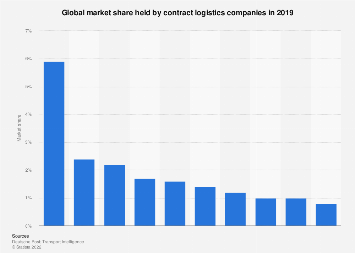 Global market share of contract logistics companies in 2017