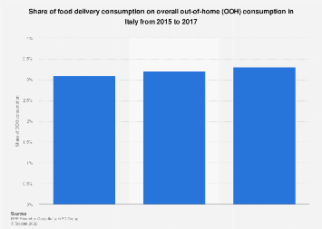 Italy: share of food delivery out of OOH consumption 2015-2017
