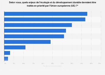 Avis des Français sur les enjeux écologiques prioritaires pour l'UE 2018