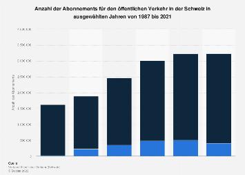 Abonnements für den öffentlichen Verkehr in der Schweiz bis 2017