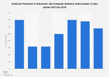 Online-Kauf von Computer-Software in Dänemark bis 2018
