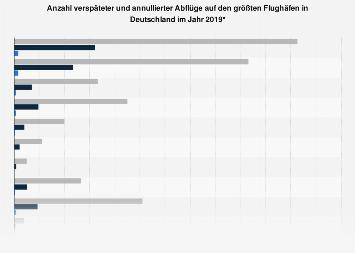 Anzahl verspäteter und annullierter Abflüge auf deutschen Flughäfen 2019