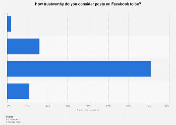 Public opinion on trustworthiness Facebook in the Netherlands 2018