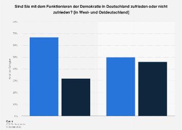 Zufriedenheit mit dem Funktionieren der Demokratie in West- und Ostdeutschland 2018