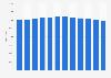 Population ofCuraçao 2012-2019