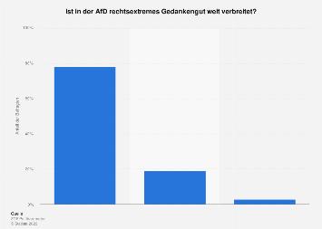 Umfrage zur Verbreitung von rechtsextremem Gedankengut in der AfD 2018