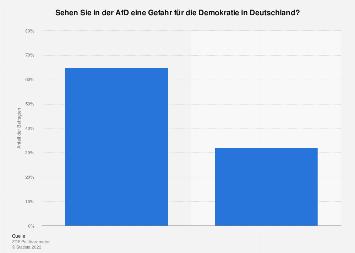Umfrage zur Gefahr für die Demokratie in Deutschland durch die AfD 2018