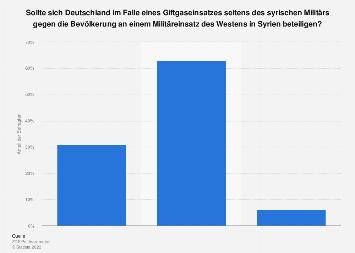 Umfrage zu deutscher Beteiligung an Militäreinsatz in Syrien bei Giftgaseinsatz 2018