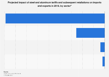 Predicted impact of Trump's steel and aluminum tariffs on trade, by sector 2018
