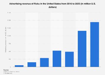 Roku advertising revenue in the U.S. 2016-2020