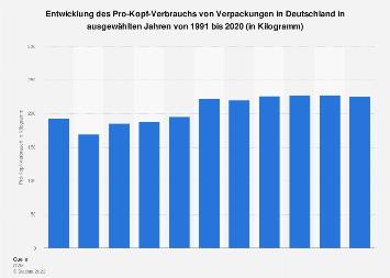 Verpackungen - Verbrauch pro Person in Deutschland bis 2017