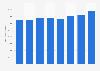Net revenue of Port of Rotterdam 2015-2018
