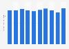 YRC Worldwide's operating revenue 2012-2018