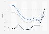 YRC Worldwide's operating ratio by business segment 2012-2018