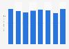 YRC Worldwide's operating expenses 2014-2018