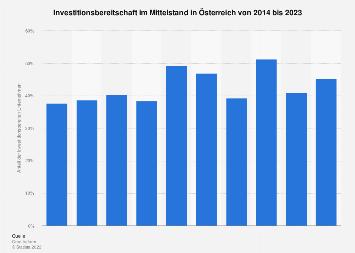 Investitionsbereitschaft im Mittelstand in Österreich bis 2018