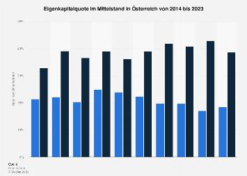 Eigenkapitalquote im Mittelstand in Österreich bis 2018