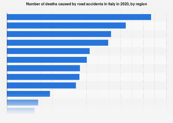 Italy: number of deaths in road accidents 2016, by region