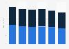YRC Worldwide's total shipments by business segment 2014-2018