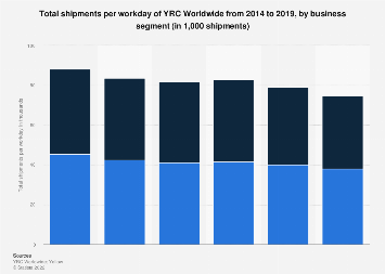 YRC Worldwide's total shipments per workday by business segment 2014-2017